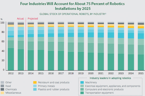 Four industries account for overlarge share of robots